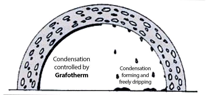 grafotherm purlin system for concrete structures